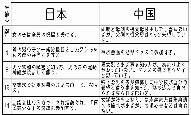 女性の一生。日本と中国の比較 子供時代