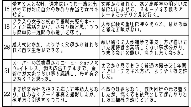 女性の一生。日本と中国 思春期~大人