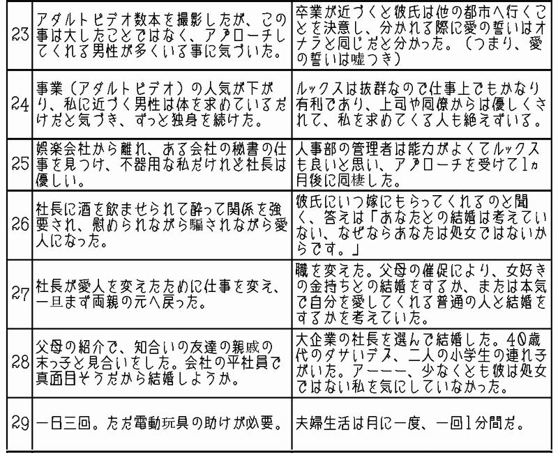 女性の一生。日本と中国の比較 OL時代