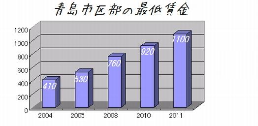 急上昇する中国の最低賃金(青島の場合)