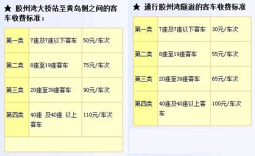 青島海湾大橋と青島海底トンネルの通行料金