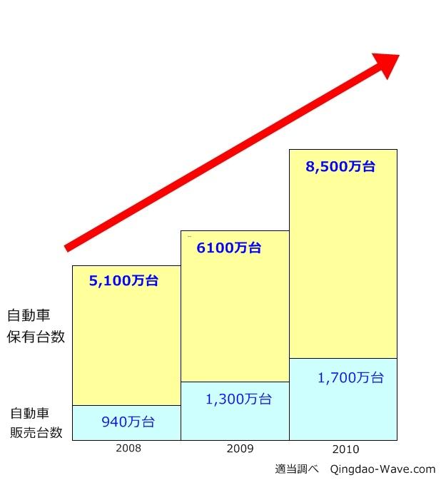 中国の自動車保有台数と販売台数