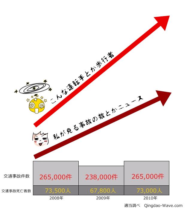 中国の交通事故件数と死亡者数