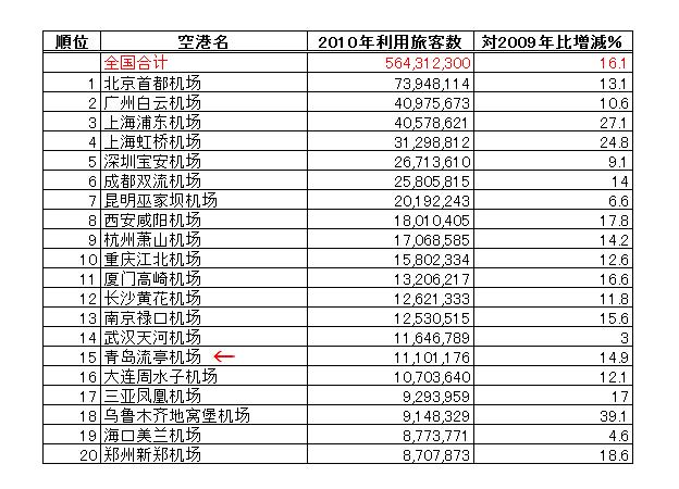中国の空港 利用旅客数 空港別ベスト20 2010年