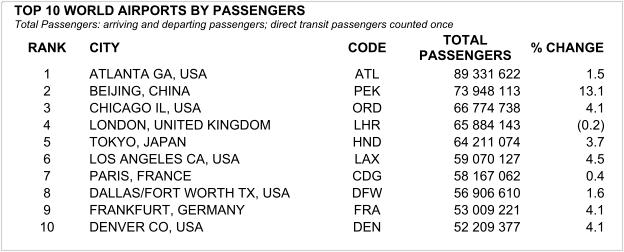 2010年 世界空港別 旅客利用者数ベスト10